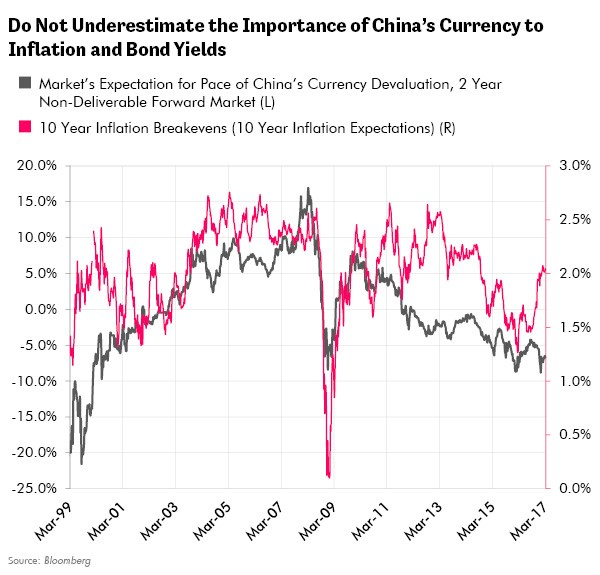 Do Not Underestimate the Importance of China's Currency to Inflation and Bond Yields