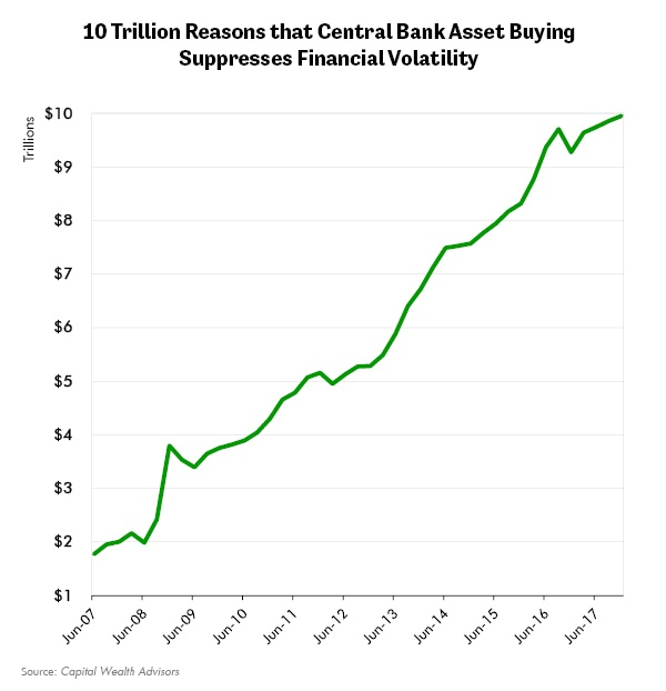 10 Trillion Reasons that Central Bank Asset Buying Suppresses Financial Volatility