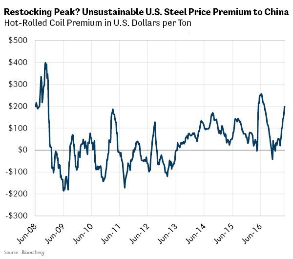 Restocking Peak? Unsustainable U.S. Steel Prices Premium to China