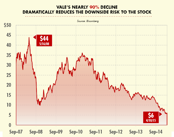 VALE's Nearly 90% Decline Dramatically Reduces the Downside Risk to the Stock