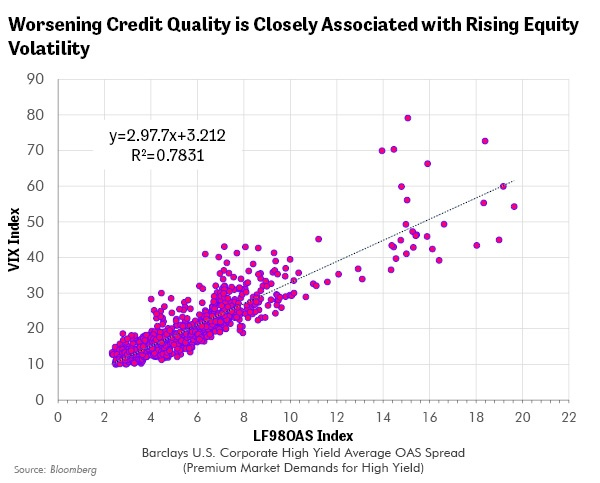 Worsening Credit Quality is Closely Associated with Rising Equity Volatility