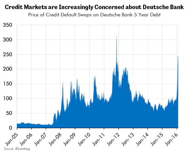 Credit Markets are Increasingly Concerned about Deutsche Bank