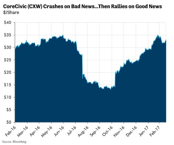 CoreCivic (CXW) Crashes on Bad News...Then Rallies on Good News