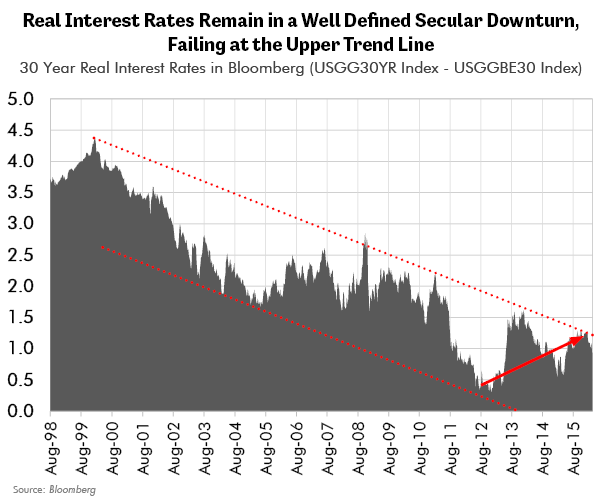 Real Interest Rates Remain in a Well Defined Secular Downturn Failing at the Upper Trend Line