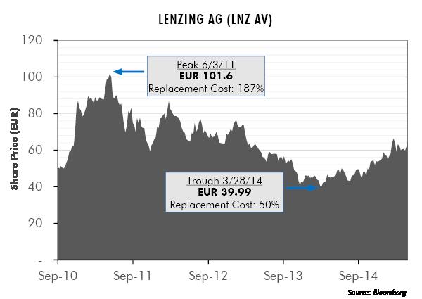 Lenzing AG (LNZ AV)