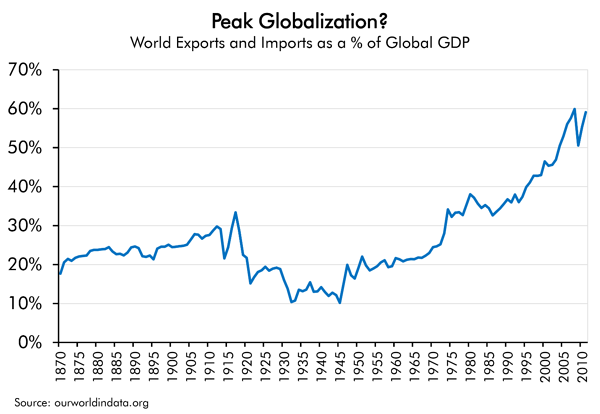 Peak Globalization?