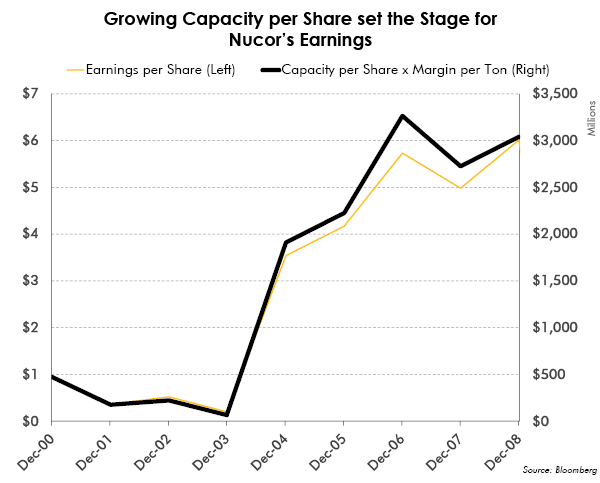 Growing Capacity Per Share set the Stage for Nucor's Earnings