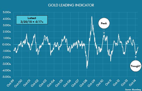 Gold Leading Indicator