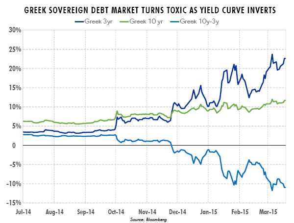 Greek Sovereign Debt Market Turns Toxic as Yield Curve Inverts