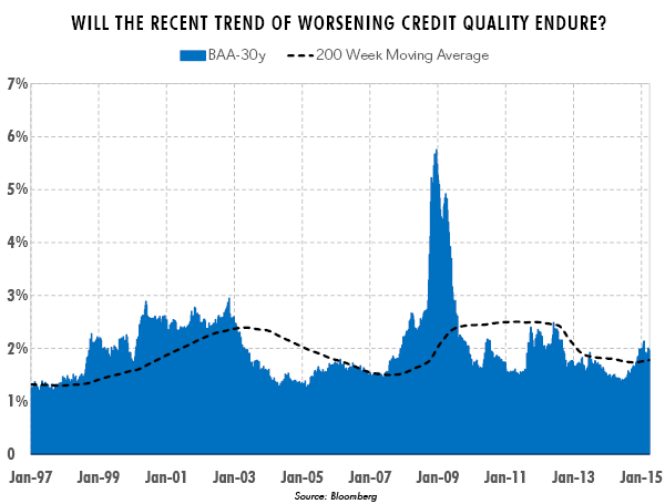Will the Recent Trend of Worsening Credit Quality Endure?