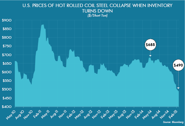 U.S. Prices of Hot Rolled Coil Steel Collapse when Inventory turns Down