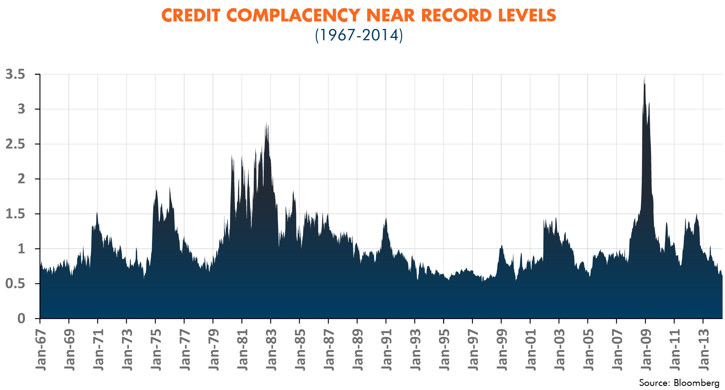 Credit Complacency Near Record Levels