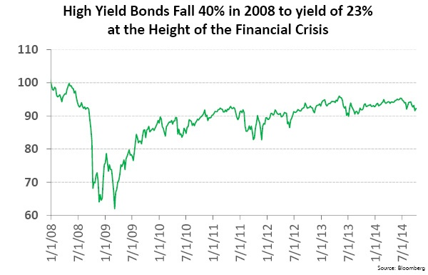 High Yield Bonds Fall 40% in 2008 to Yield of 23% at the Height of the Financial Crisis