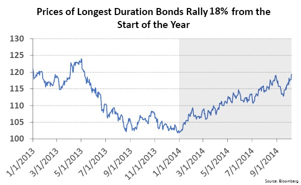 Prices of Longest Duration Bonds Rally 18% from the Start of the Year