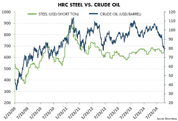HRC Steel vs. Crude Oil
