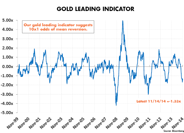 Gold Leading Indicator
