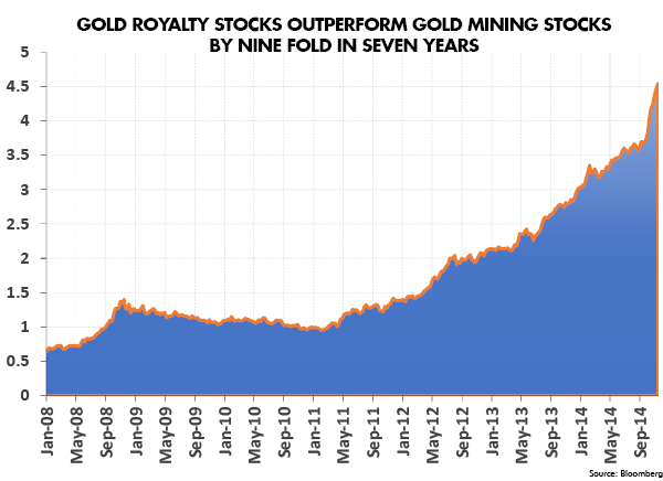 Gold Royalty Stocks Outperform Gold Mining Stocks by Nine Fold in Seven Years