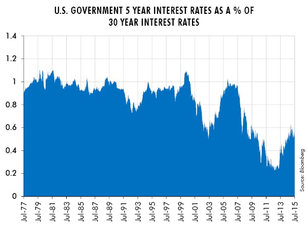 U.S. Government 5 Year Interest Rates as a % of 30 Year Interest Rates