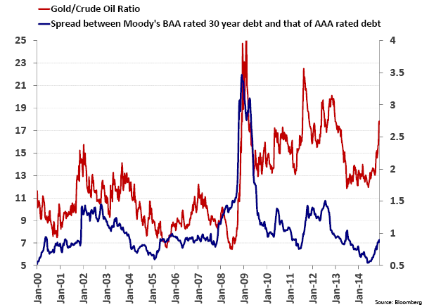 Gold/Crude Oil Ratio - Spread between Moody's BAA rated 30 Year Debt and that of AAA Rated Debt