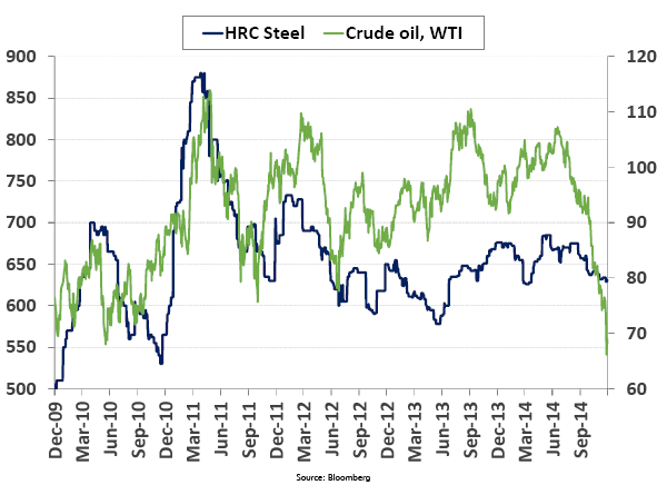 HRC Stell vs. Crude Oil