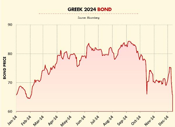 Greek 2024 Bond