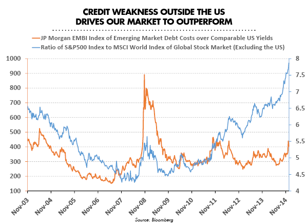 Credit Weakness Outside the US Drives Our Market to Outperform
