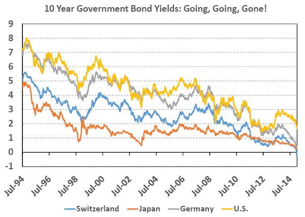 10 Year Government Bond Yields: Going, Going, Gone!