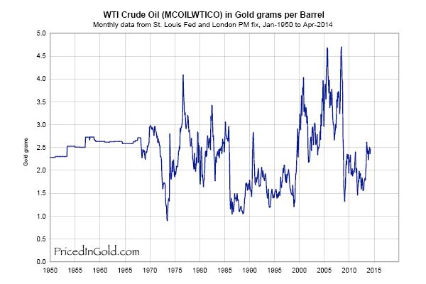 WTI Crude Oil in Gold grams per Barrel
