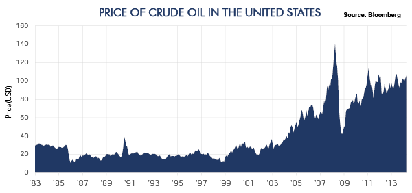 Price of Crude Oil in the United States