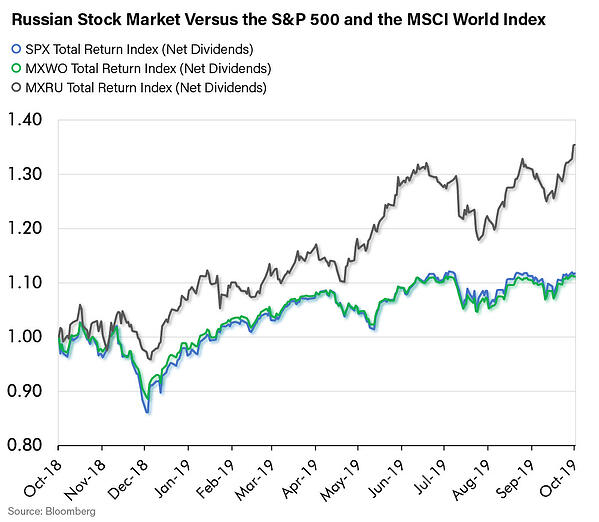 Russian Stock Market Versus the S&P 500 and the MSCI World Index