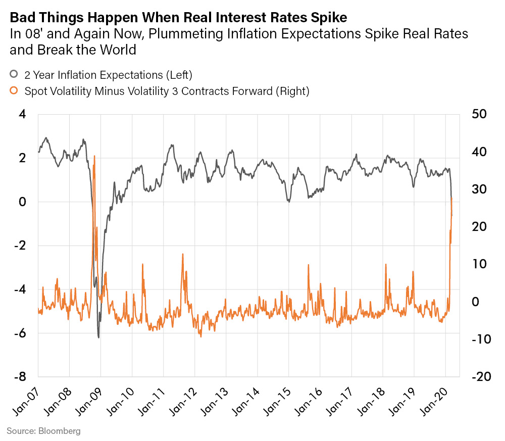 LR -Bad Things Happen When Real Interest Rates Spike