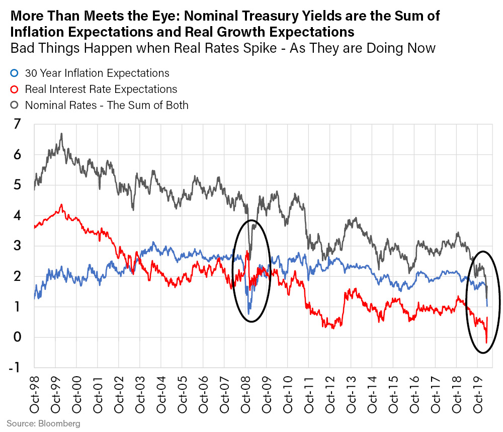 LR-More Than Meets the Eye-Nominal Treasury Yields are the Sum of Inflation Expectations and Real Growth Expectations