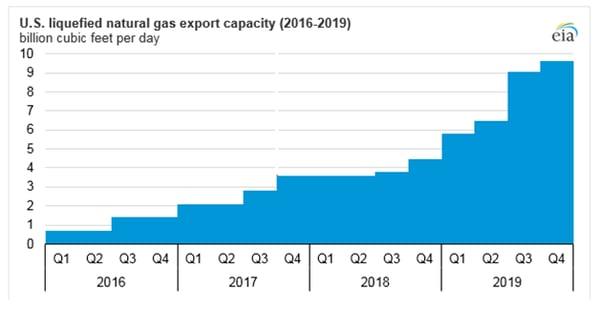 U.S. Liquefied Natural Gas Export Capacity