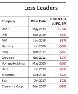 Loss Leaders