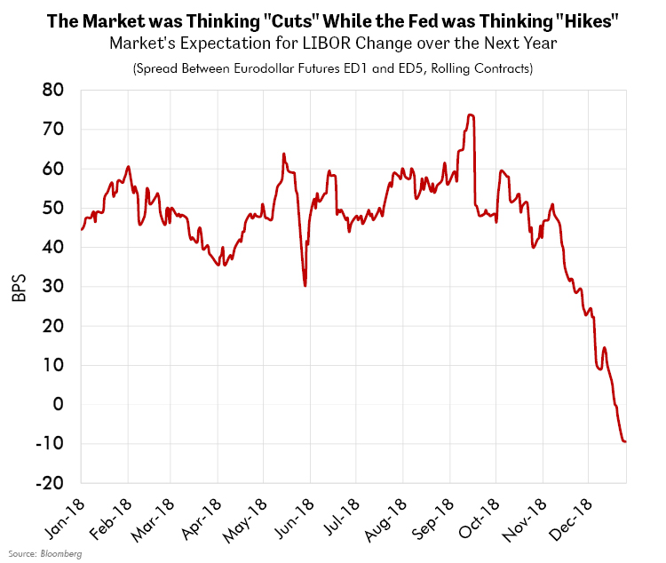 """The Market was Thinking """"Cuts"""" While the Fed was Thinking """"Hikes"""""""