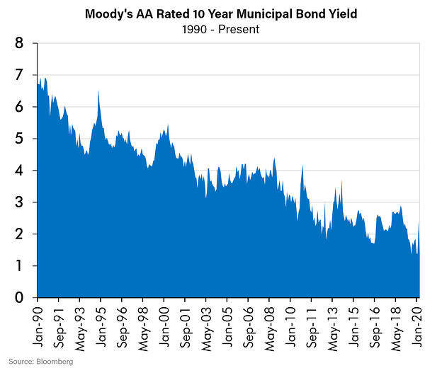 Moodys AA Rated 10 Year Municipal Bond Yield-3