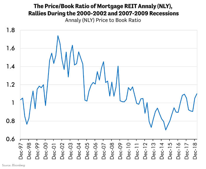 The Price/Book Ratio of Mortgage REIT Annaly Rallies During the 2002 and 2007-2009 Recessions