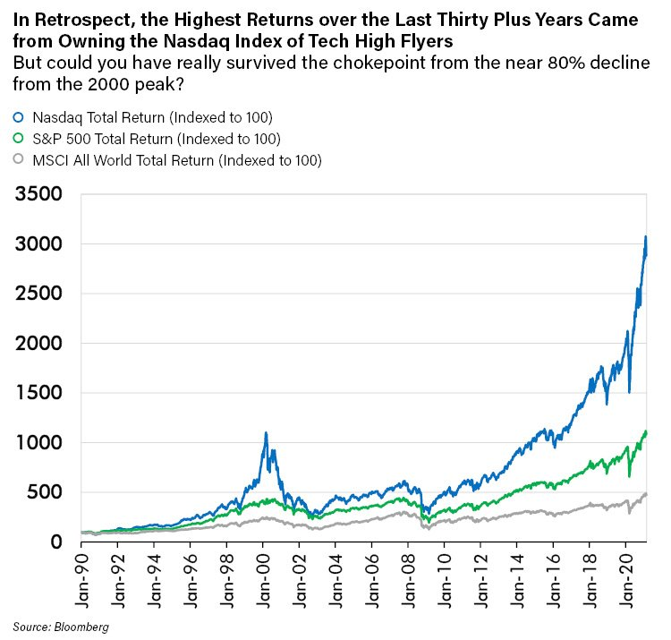 In Retrospect, the Highest Returns over the Last Thirty Plus Years Came from Owning the Nasdaq Index of Tech High Flyers