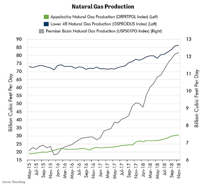 Natural Gas Production4