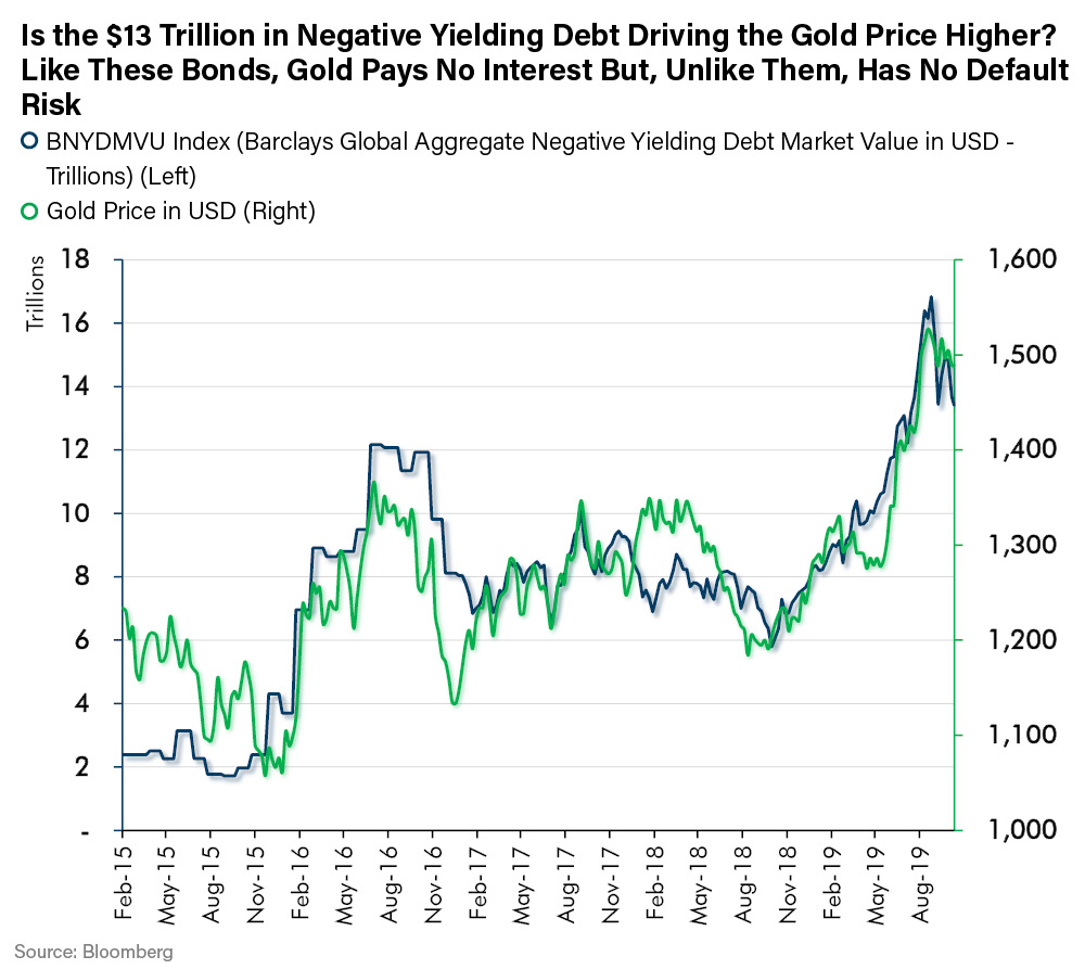 Is the $13 Trillion in Negative Yielding Debt Driving the Gold Price Higher? Like These Bonds, Gold Pays No Interest But, Unlike Them, Has No Default Risk