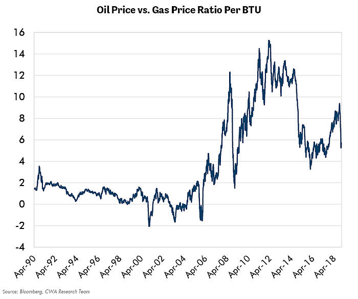 Oil Price vs Gas Price-1