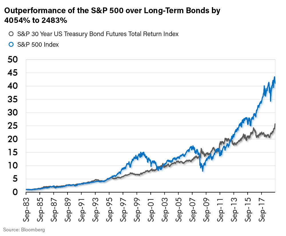 Outperformance of the S&P 500 over Long-Term Bonds