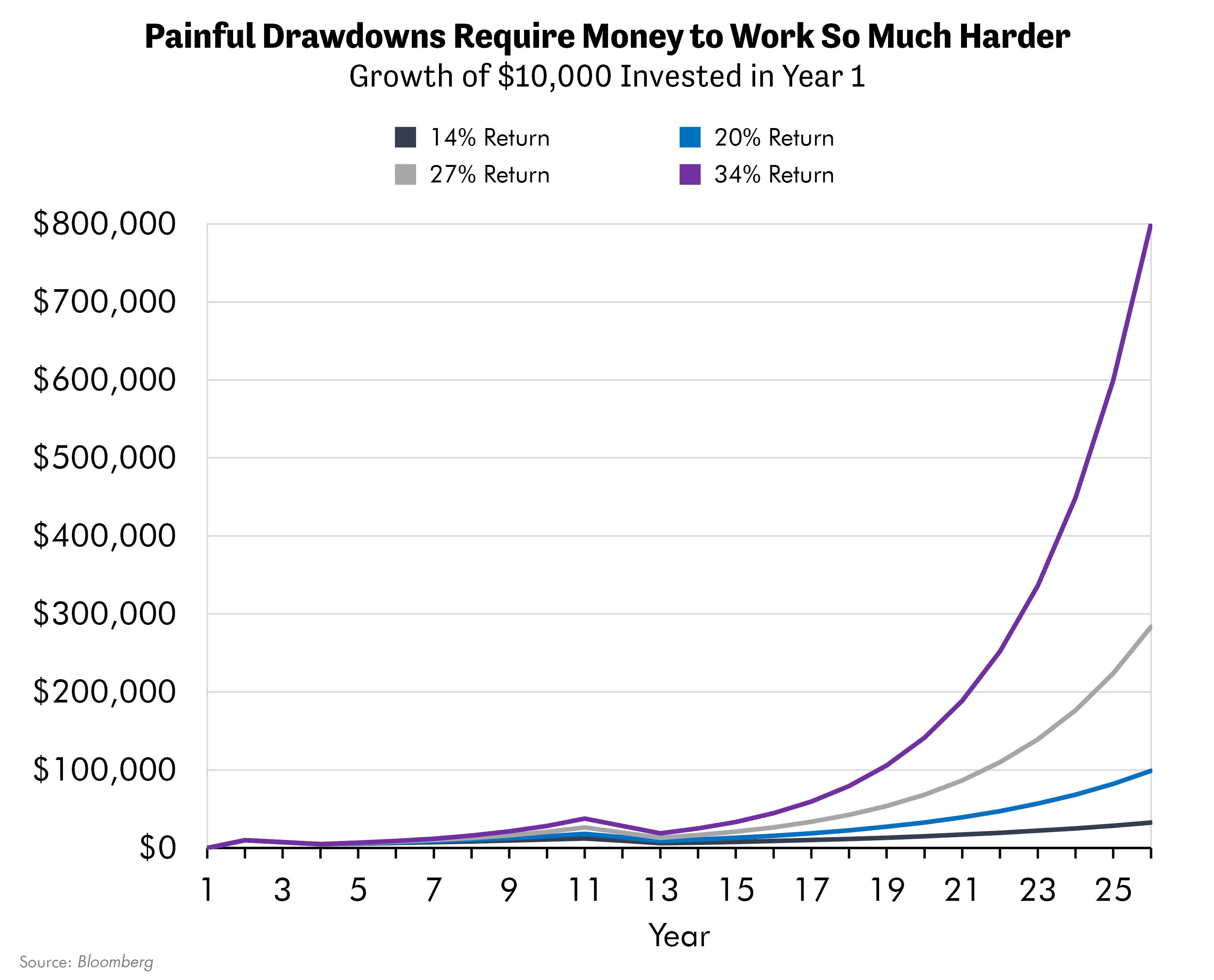 Painful Drawdowns Require Money to Work So Much Harder