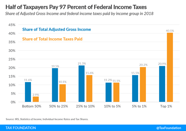 Half of Taxpayers Pay 97 Percent of Federal Income Taxes