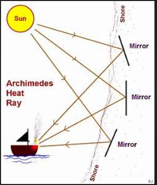 Archimedes Heat Ray