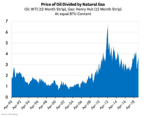 Price of Oil Divided by Natural Gas