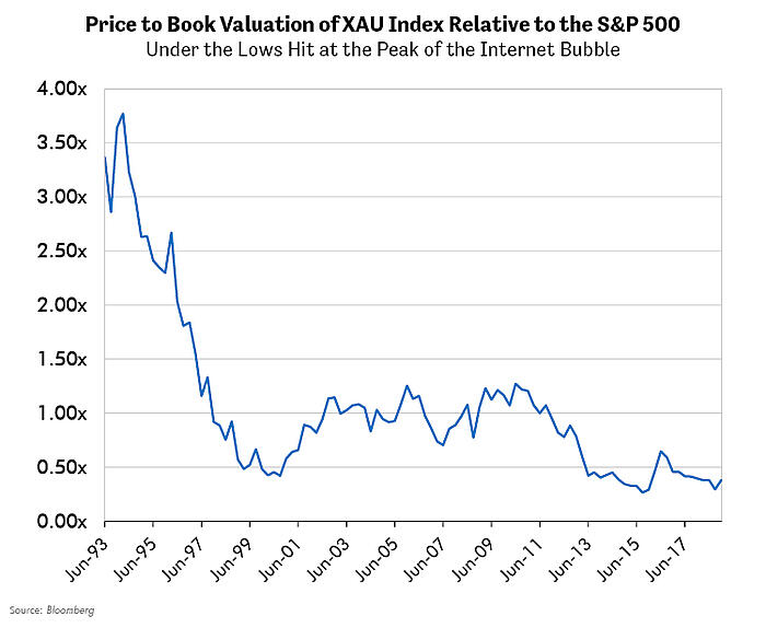 Price to Book Valuation of XAU Index Relative to the S&P 500