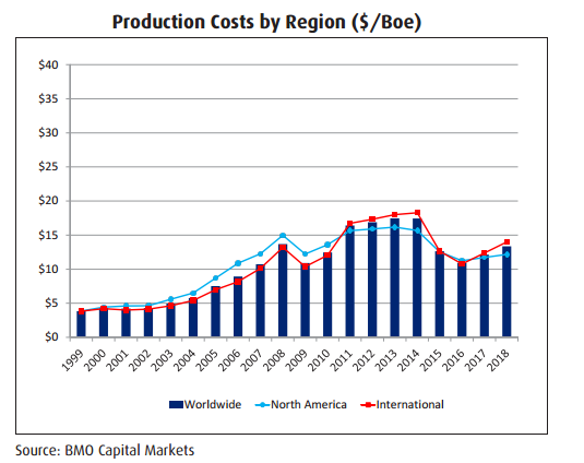Production Costs by Region