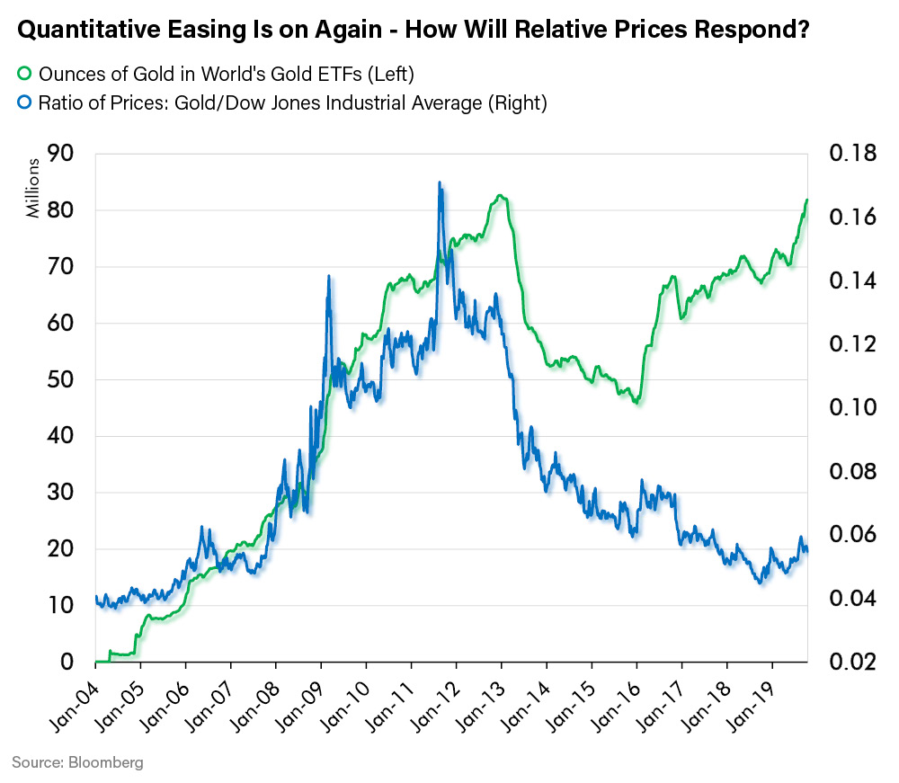Quantitative Easing is on Again - How Will Relative Prices Respond?