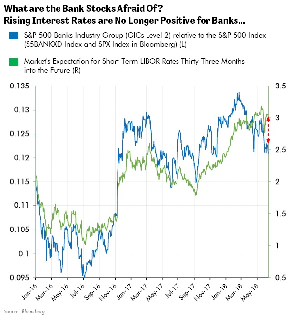 What are the Bank Stocks Afraid Of? Rising Interest Rates are No Longer Positive for Banks..